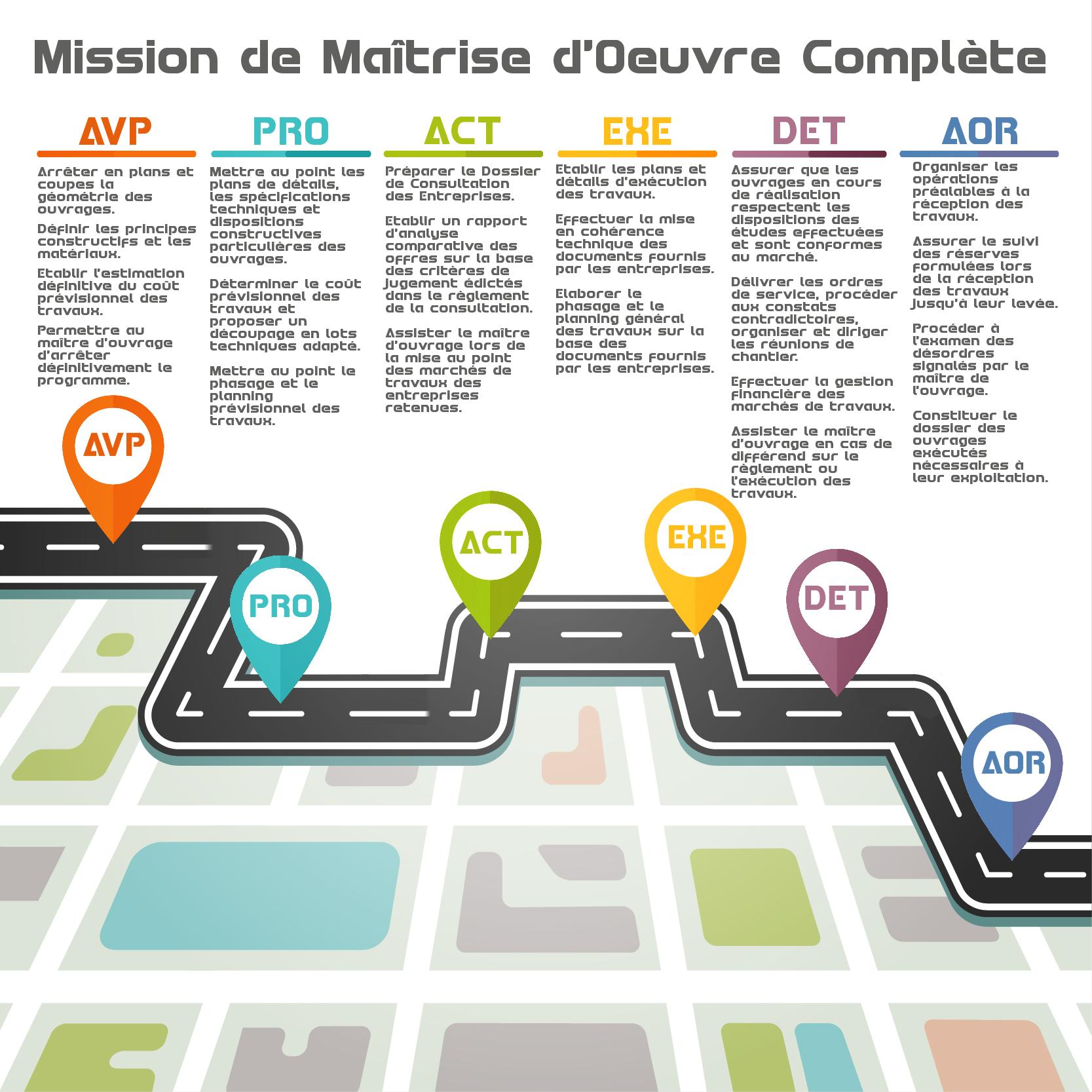 Mission De Maitrise D Oeuvre